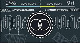 Smart Building Infographic